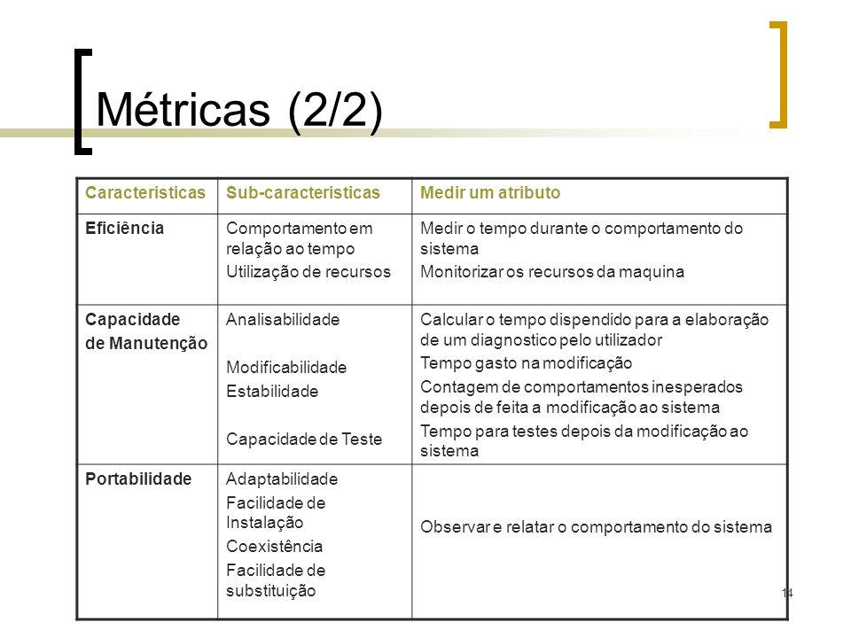 Métricas (2/2) Caracteristicas Sub-caracteristicas Medir um atributo