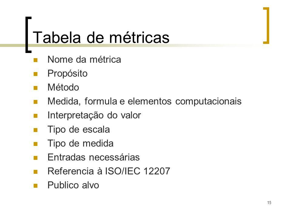 Tabela de métricas Nome da métrica Propósito Método