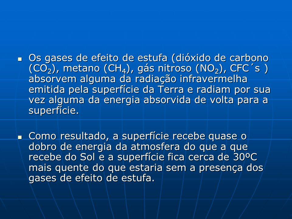 Os gases de efeito de estufa (dióxido de carbono (CO2), metano (CH4), gás nitroso (NO2), CFC´s ) absorvem alguma da radiação infravermelha emitida pela superfície da Terra e radiam por sua vez alguma da energia absorvida de volta para a superfície.
