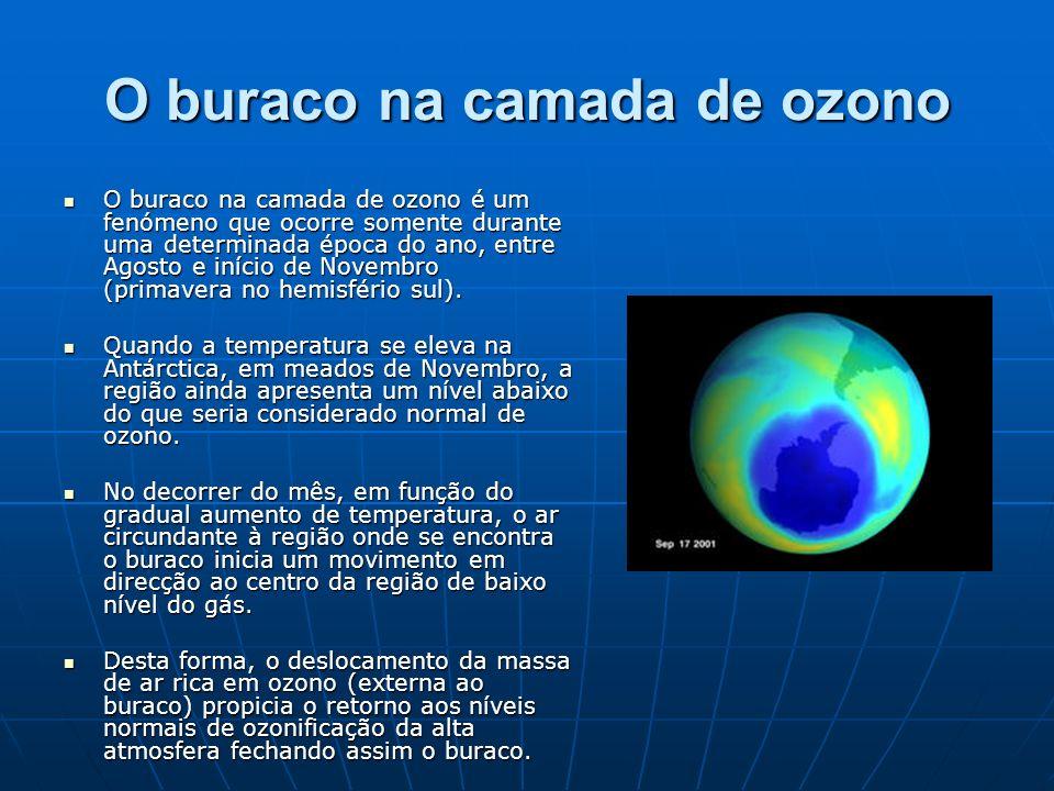 O buraco na camada de ozono