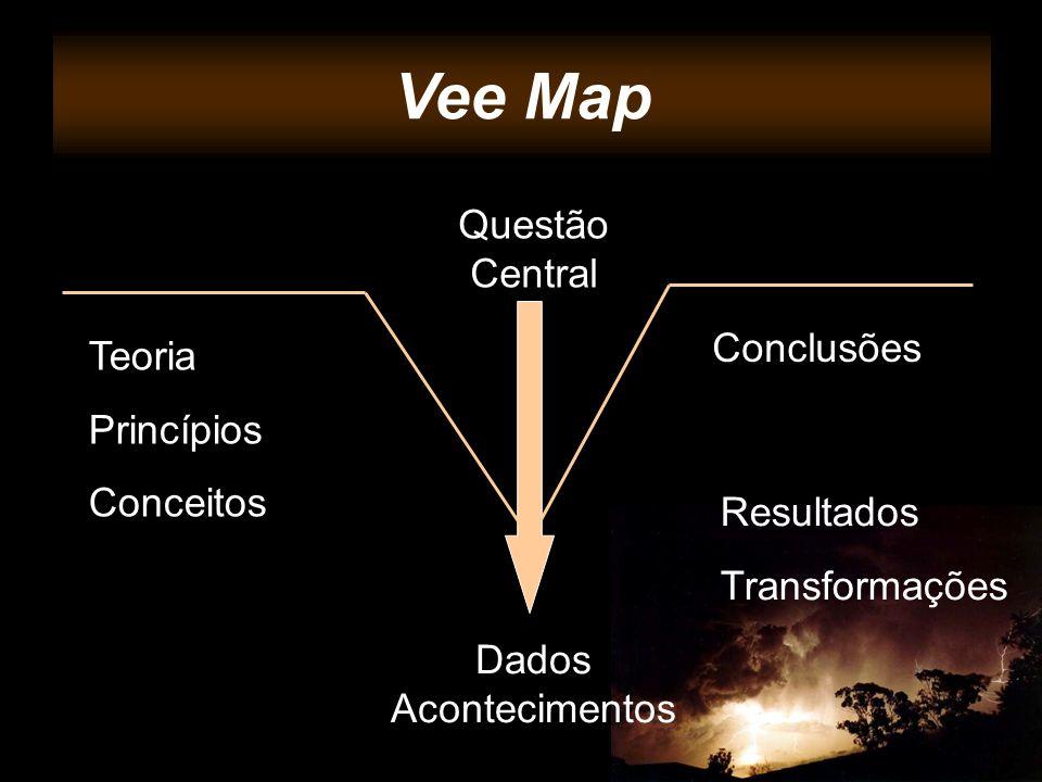 Vee Maps Vee Map Questão Central Conclusões Teoria Princípios