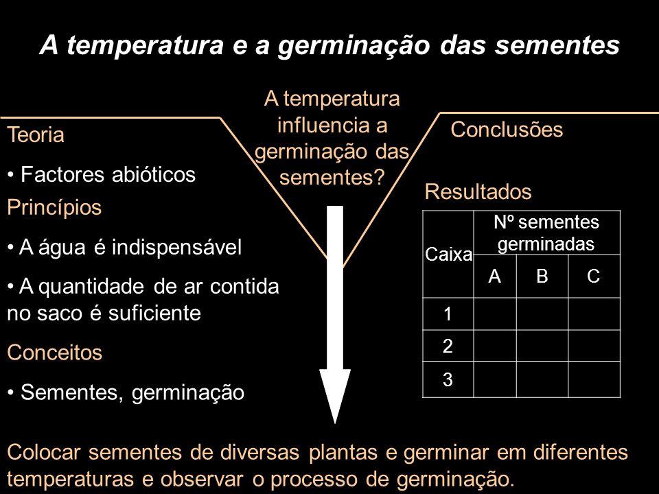 A temperatura e a germinação das sementes