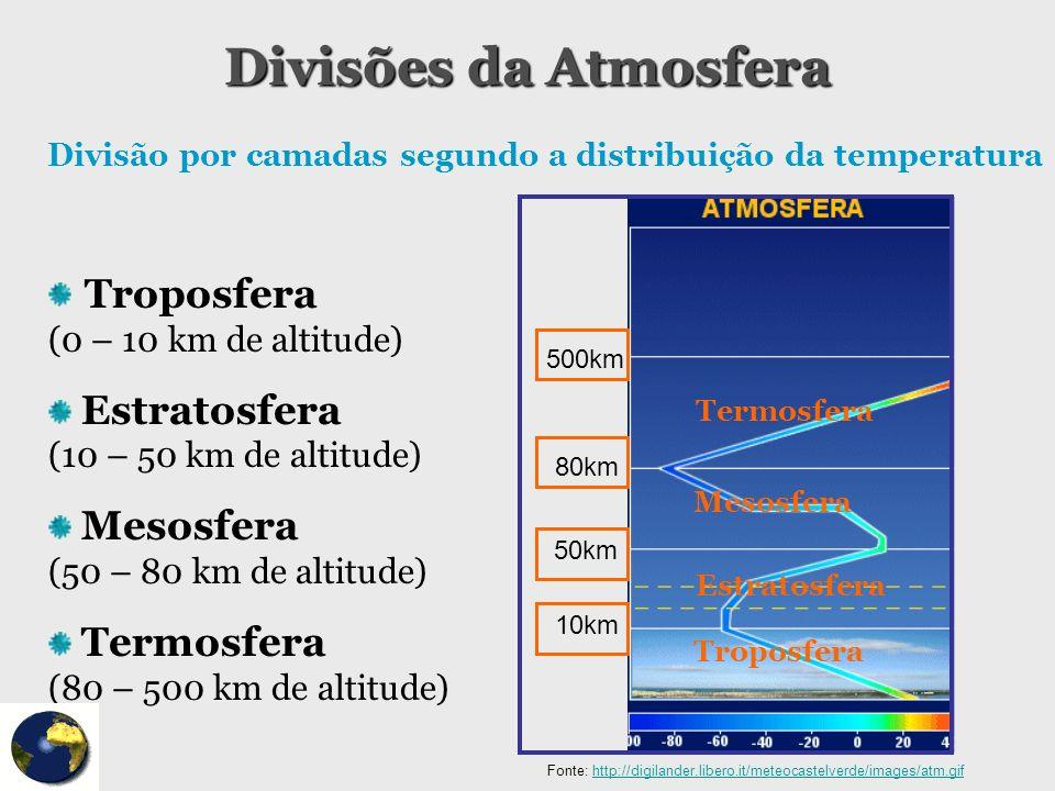 Divisões da Atmosfera Troposfera (0 – 10 km de altitude)