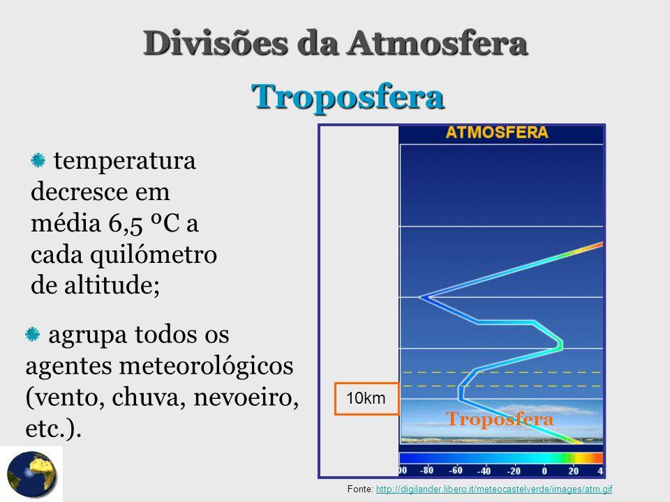Divisões da Atmosfera Troposfera