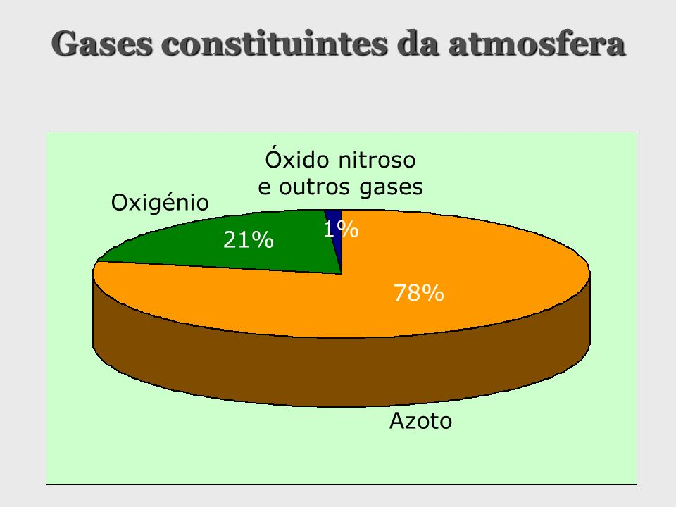 Gases constituintes da atmosfera