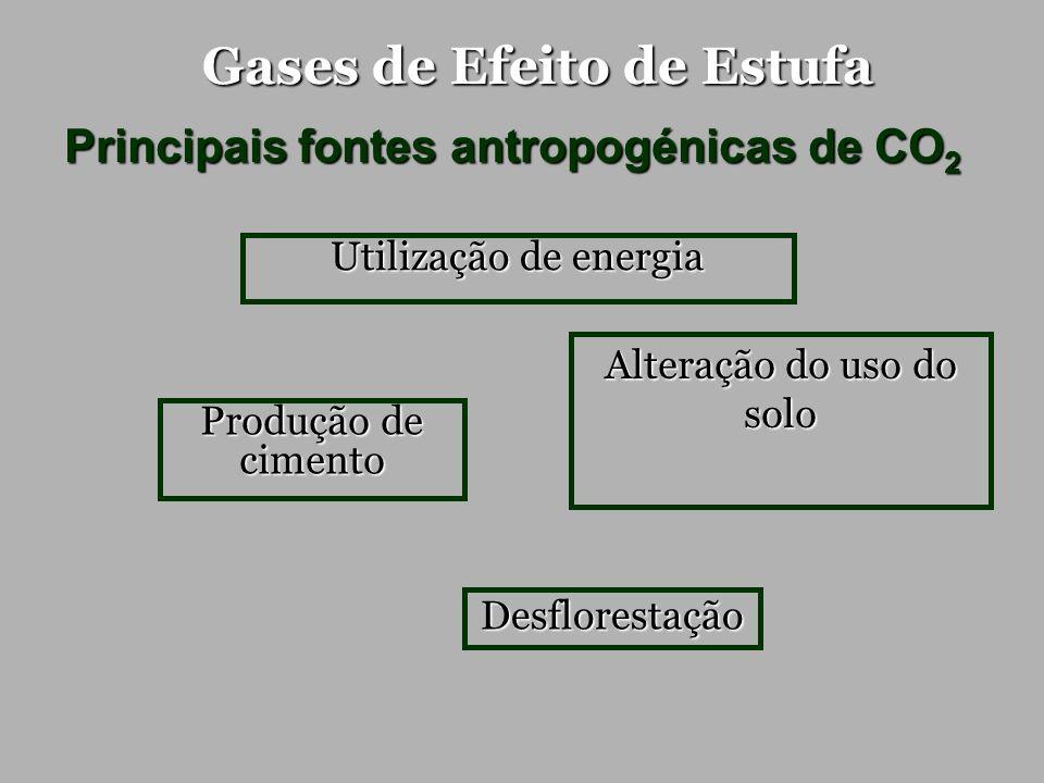 Gases de Efeito de Estufa