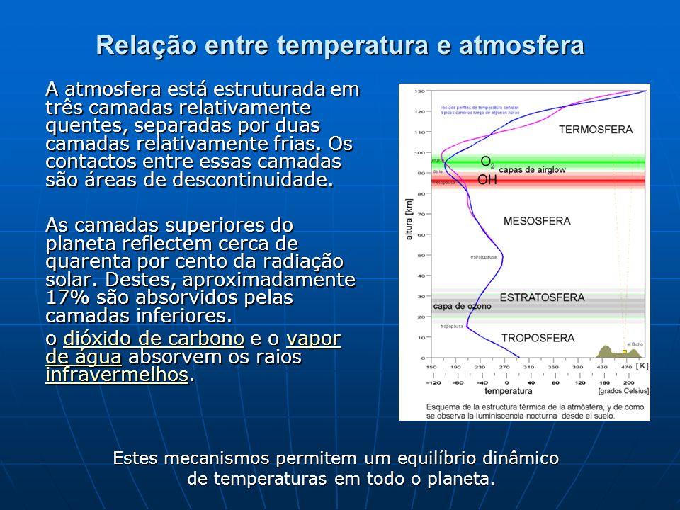 Relação entre temperatura e atmosfera