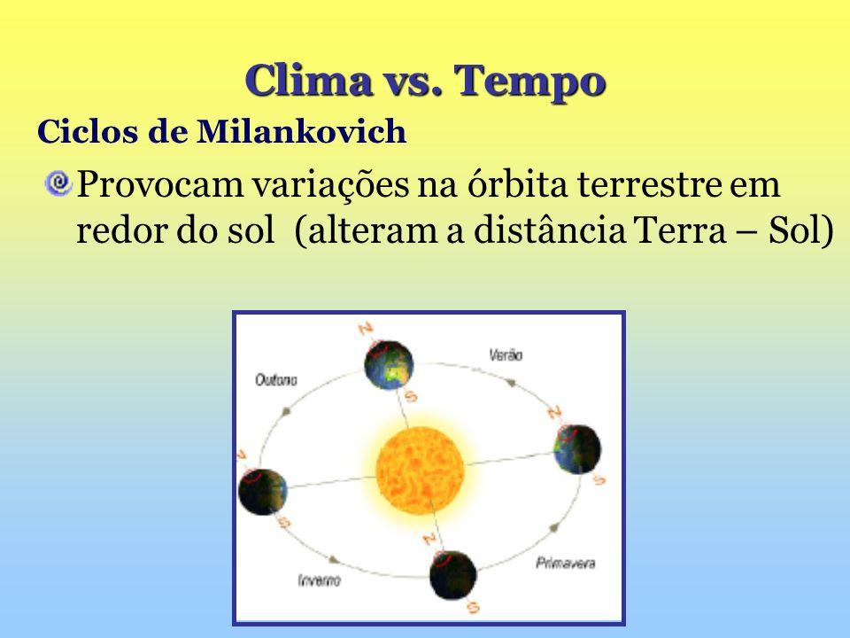 Clima vs. Tempo Ciclos de Milankovich.