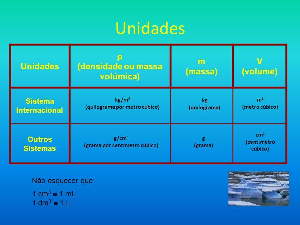 Unidades Unidades ρ (densidade ou massa volúmica) m (massa) V (volume)