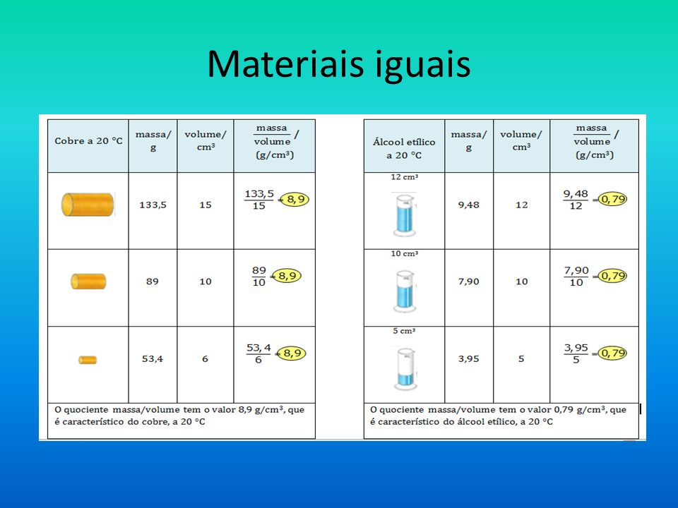 Materiais iguais