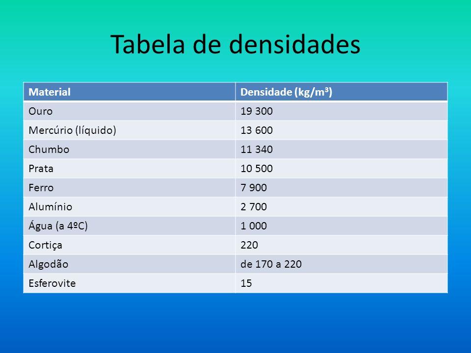 Tabela de densidades Material Densidade (kg/m3) Ouro 19 300