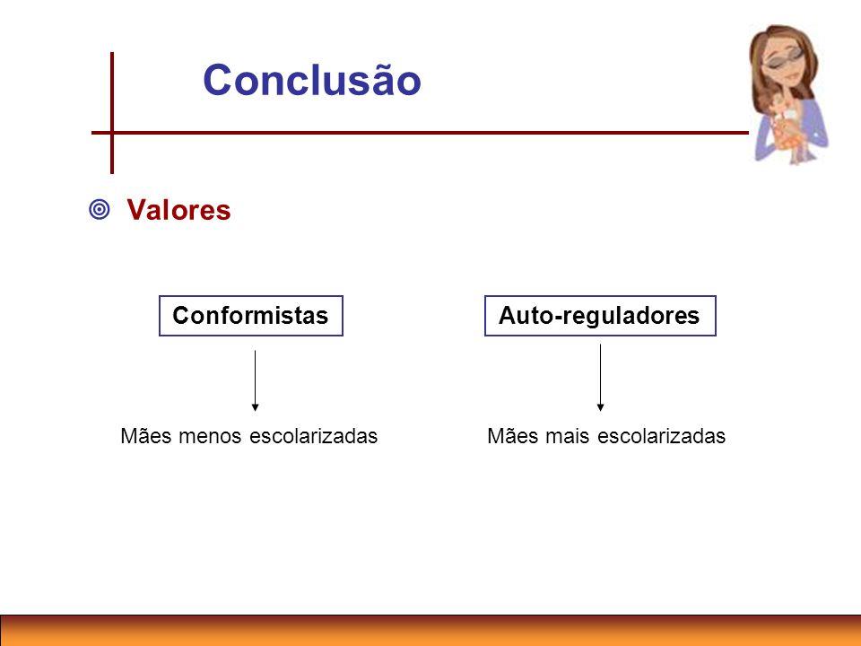 Conclusão Valores Conformistas Auto-reguladores