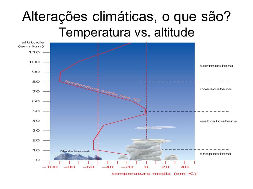 Alterações climáticas, o que são Temperatura vs. altitude