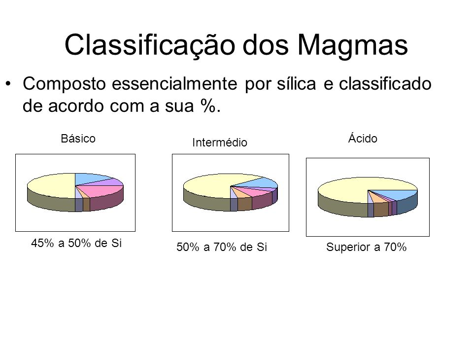 Classificação dos Magmas