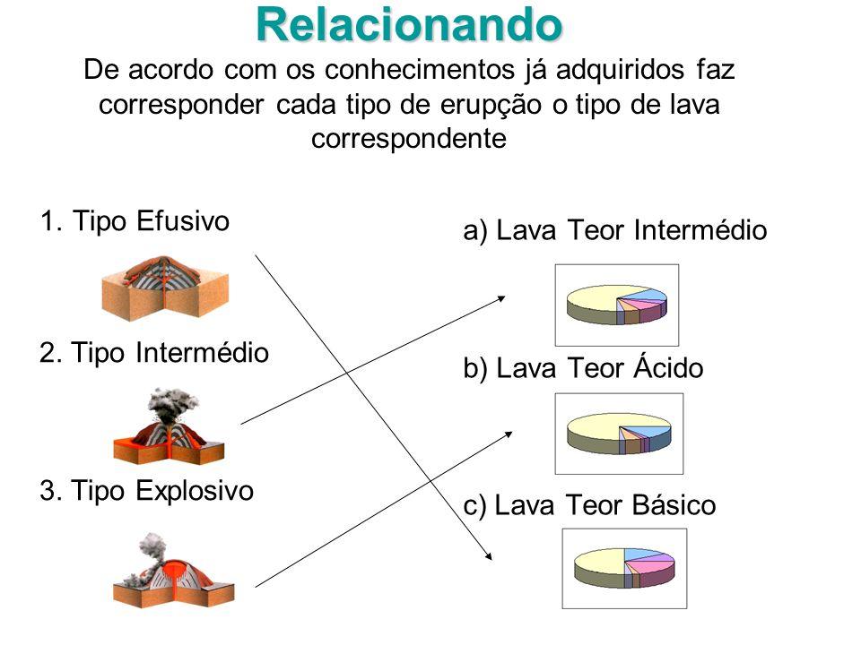 Relacionando De acordo com os conhecimentos já adquiridos faz corresponder cada tipo de erupção o tipo de lava correspondente