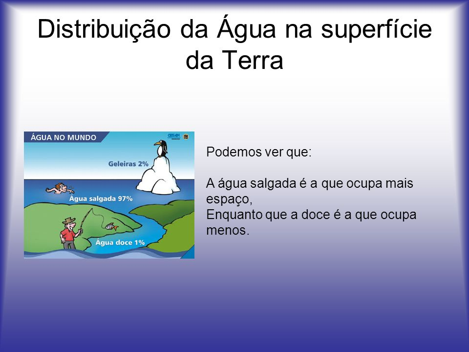 Distribuição da Água na superfície da Terra