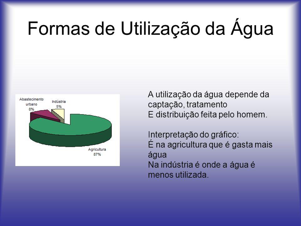 Formas de Utilização da Água