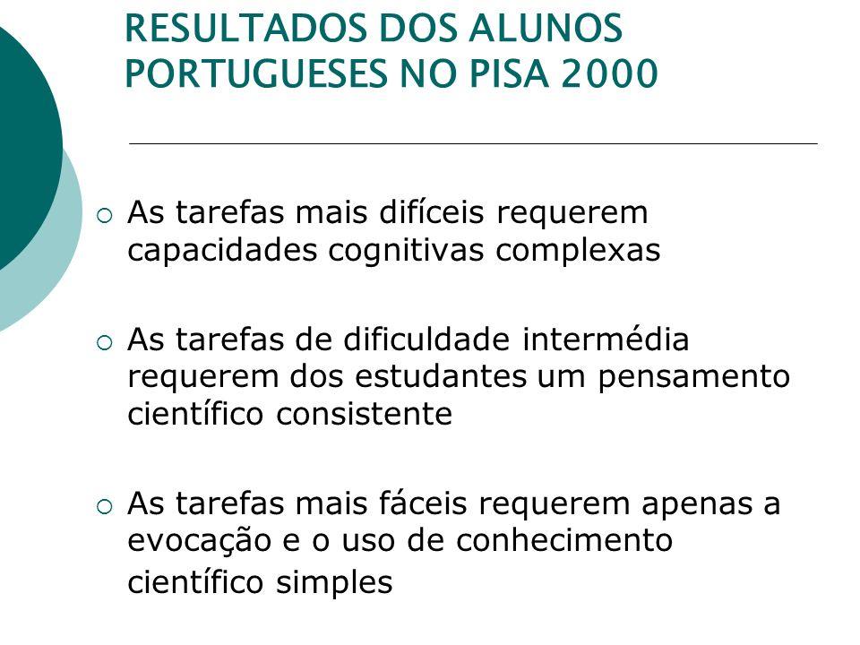 RESULTADOS DOS ALUNOS PORTUGUESES NO PISA 2000