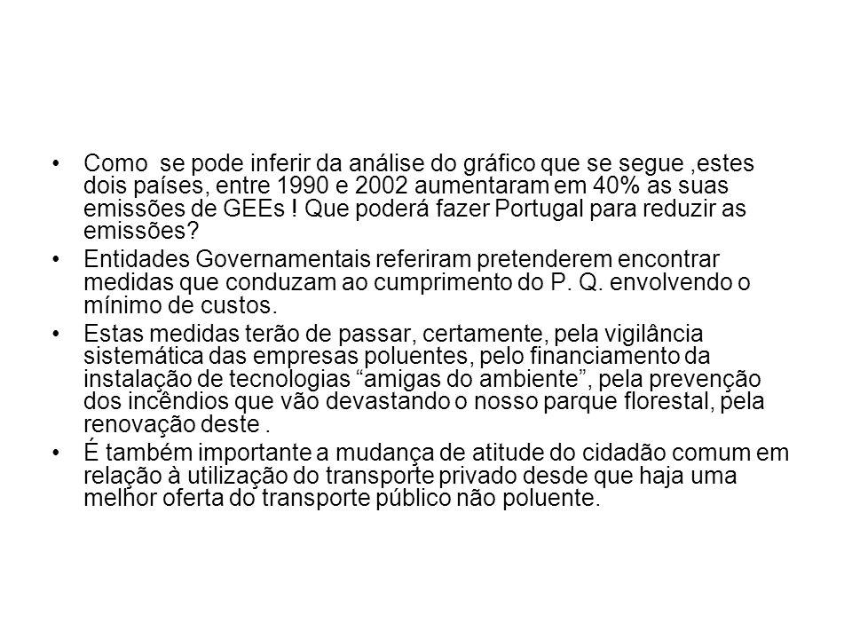 Como se pode inferir da análise do gráfico que se segue ,estes dois países, entre 1990 e 2002 aumentaram em 40% as suas emissões de GEEs ! Que poderá fazer Portugal para reduzir as emissões