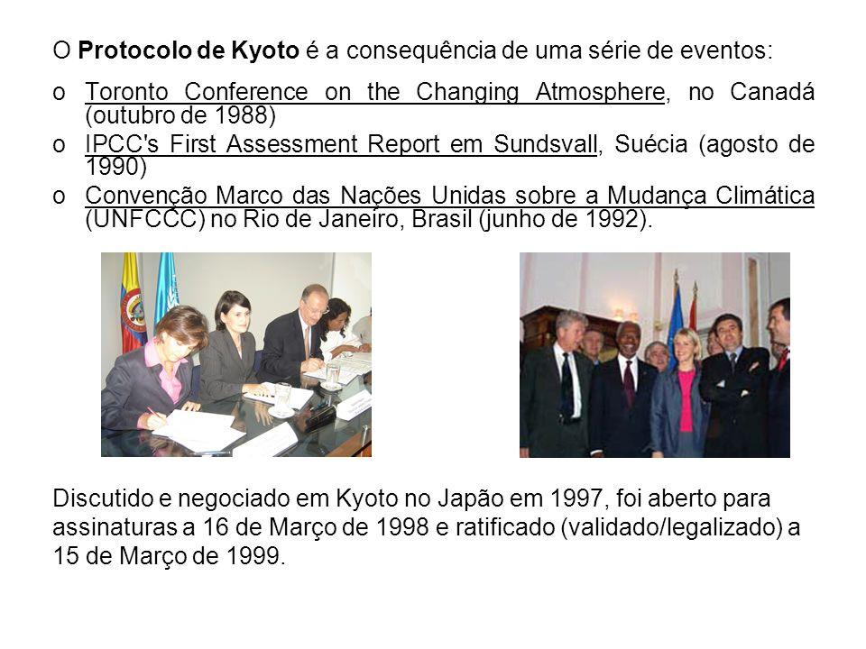 O Protocolo de Kyoto é a consequência de uma série de eventos: