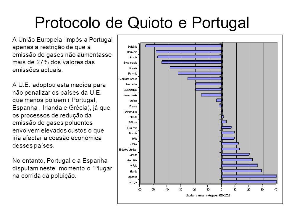 Protocolo de Quioto e Portugal