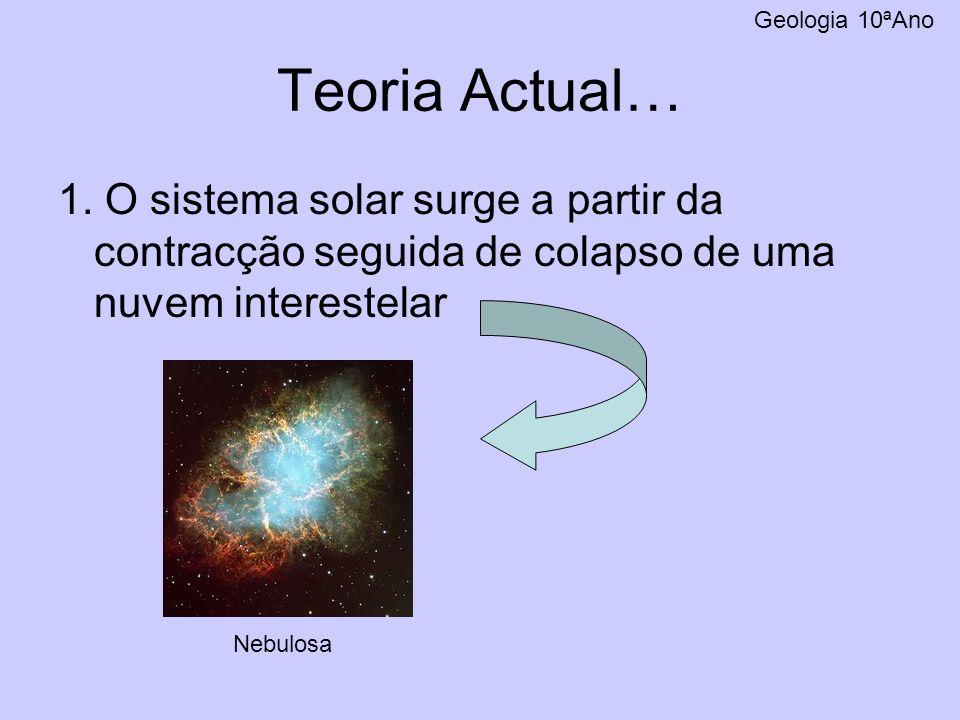 Geologia 10ªAno Teoria Actual… 1. O sistema solar surge a partir da contracção seguida de colapso de uma nuvem interestelar.