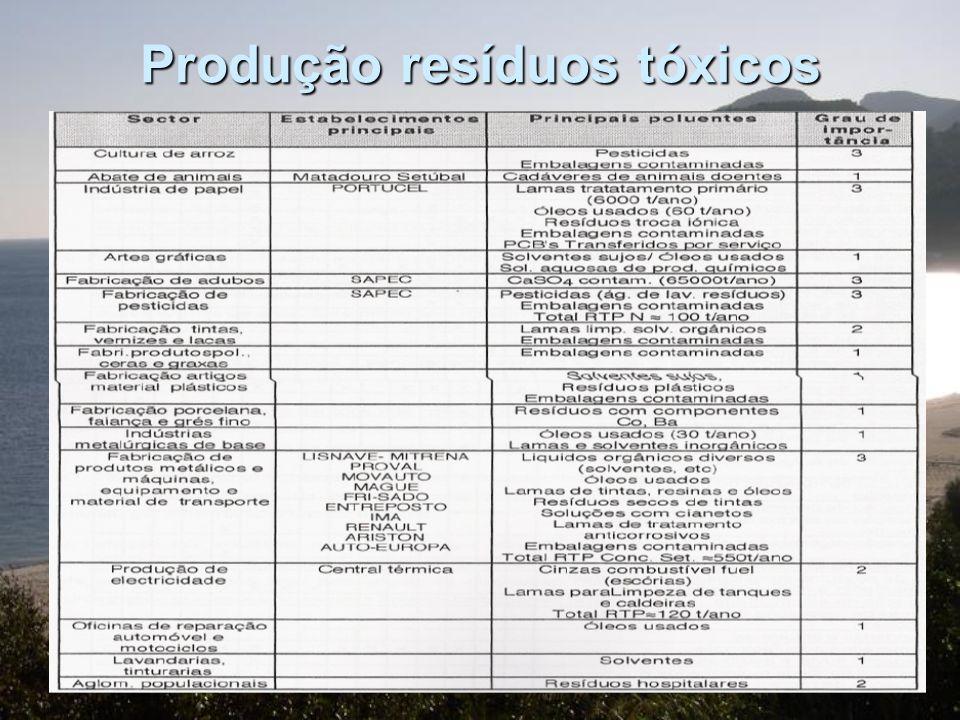 Produção resíduos tóxicos