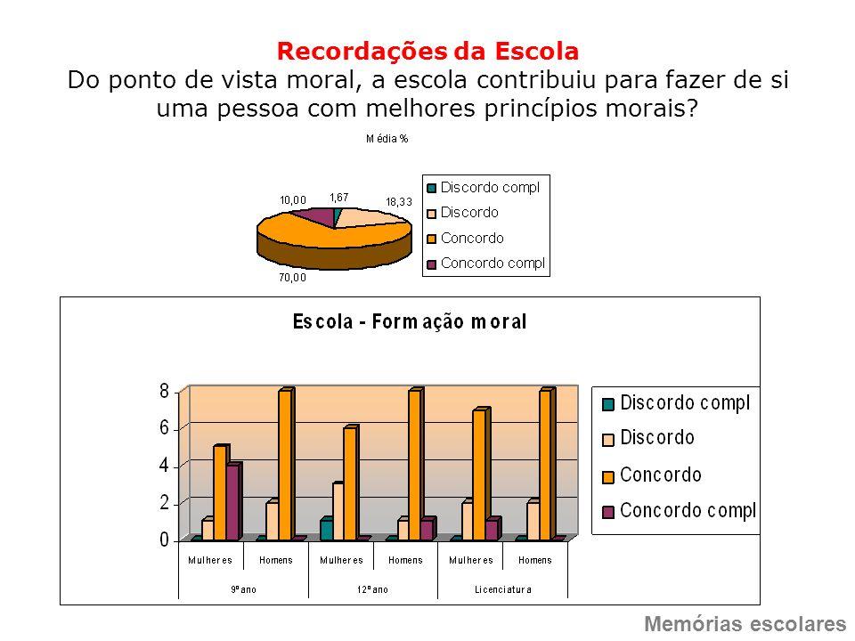 Recordações da Escola Do ponto de vista moral, a escola contribuiu para fazer de si uma pessoa com melhores princípios morais