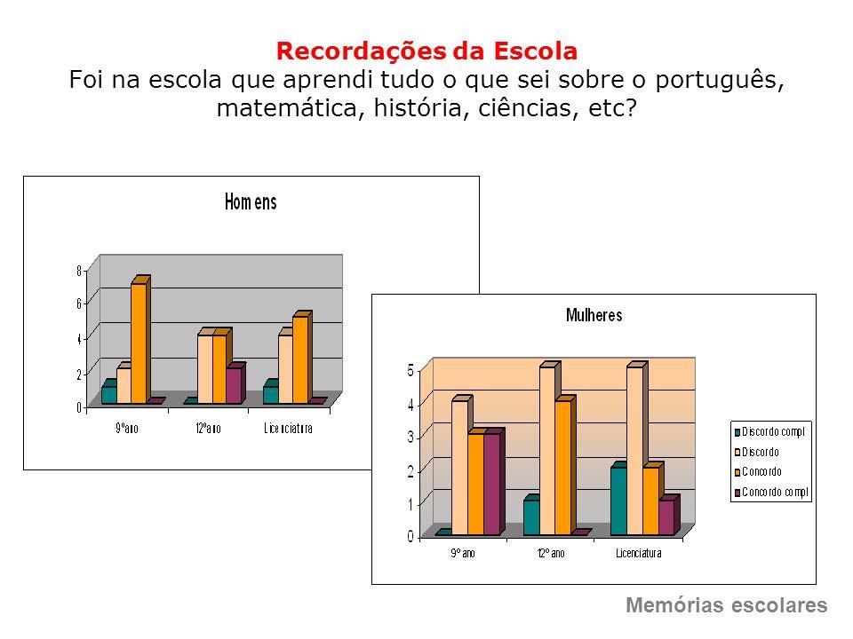 Recordações da Escola Foi na escola que aprendi tudo o que sei sobre o português, matemática, história, ciências, etc
