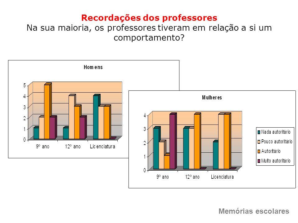 Recordações dos professores Na sua maioria, os professores tiveram em relação a si um comportamento