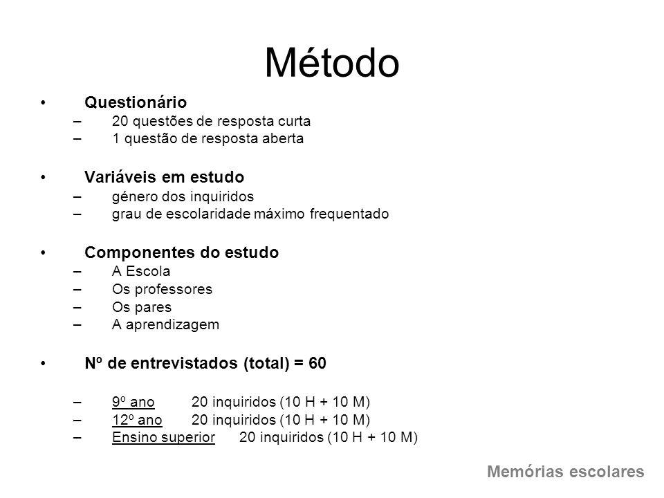 Método Questionário Variáveis em estudo Componentes do estudo