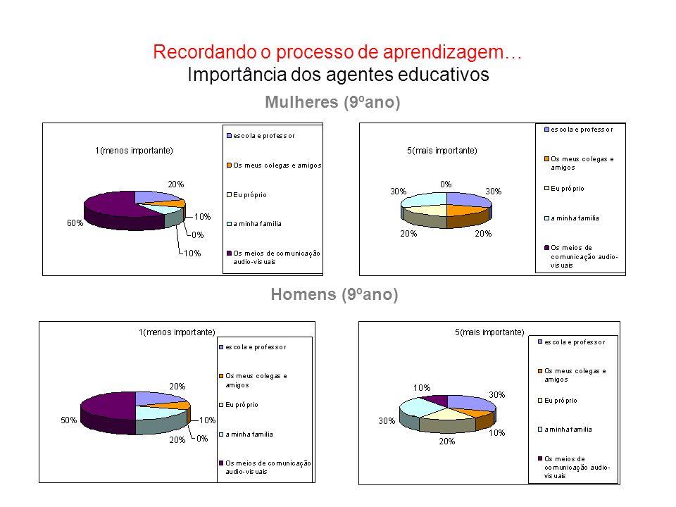 Recordando o processo de aprendizagem… Importância dos agentes educativos