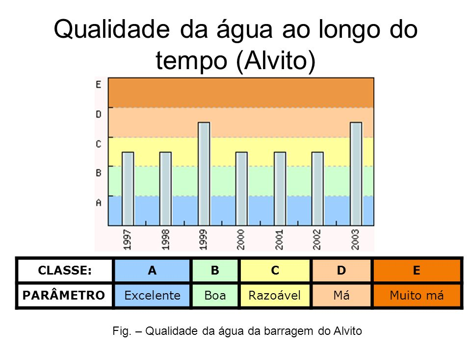 Qualidade da água ao longo do tempo (Alvito)