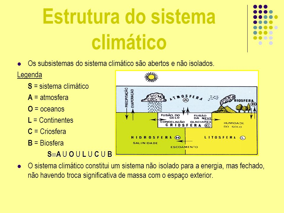 Estrutura do sistema climático