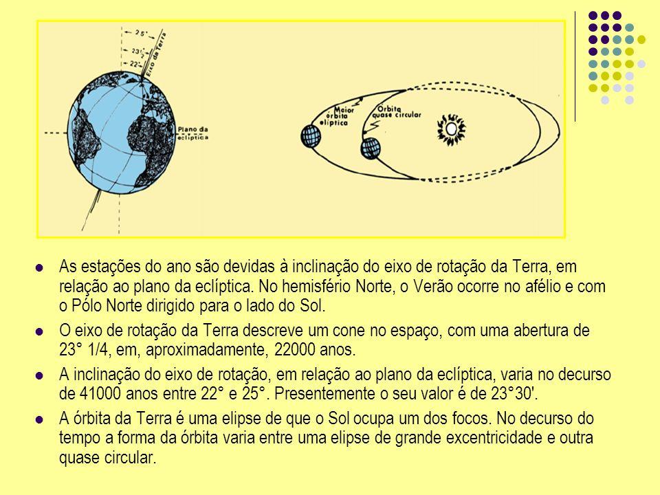 As estações do ano são devidas à inclinação do eixo de rotação da Terra, em relação ao plano da eclíptica. No hemisfério Norte, o Verão ocorre no afélio e com o Pólo Norte dirigido para o lado do Sol.