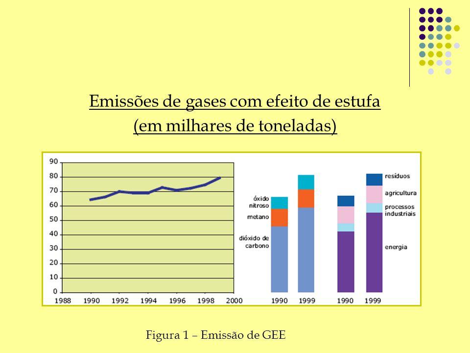 Emissões de gases com efeito de estufa (em milhares de toneladas)