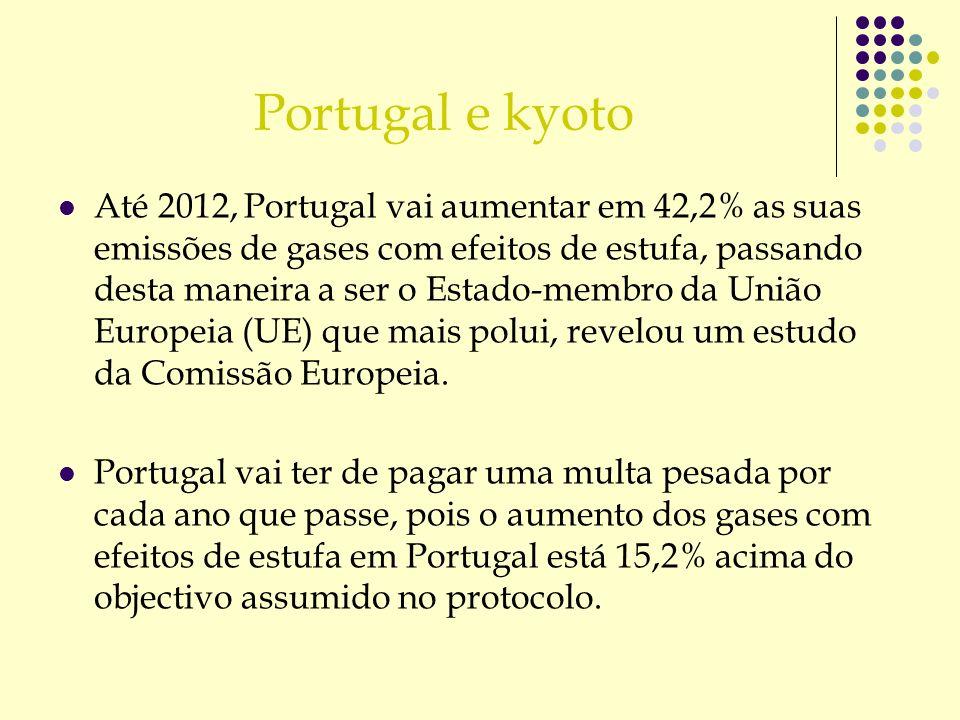 Portugal e kyoto