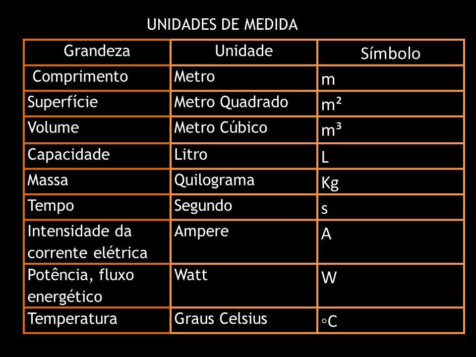 Símbolo m m² m³ L Kg s A W ◦C UNIDADES DE MEDIDA Grandeza Unidade