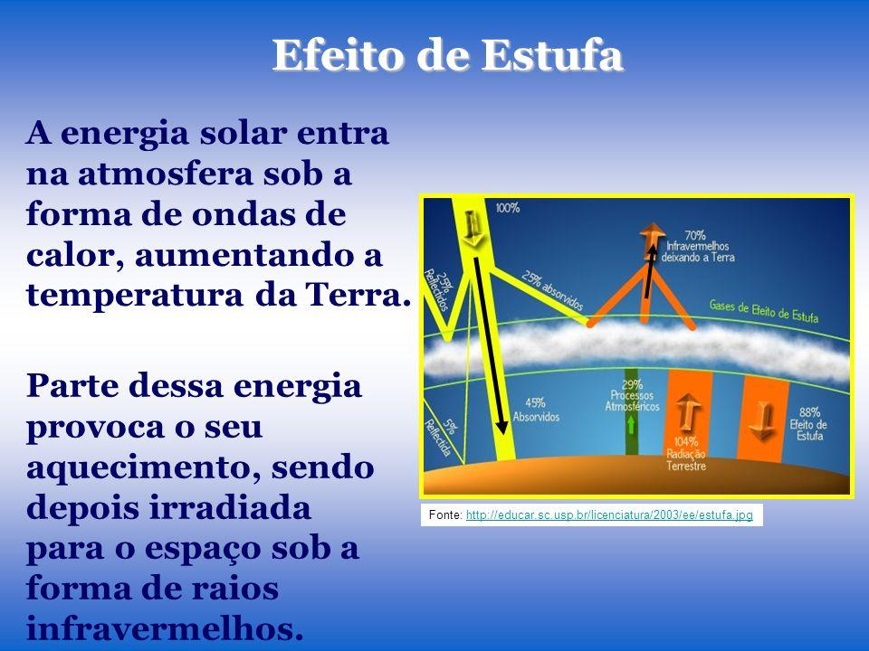 Efeito de Estufa A energia solar entra na atmosfera sob a forma de ondas de calor, aumentando a temperatura da Terra.