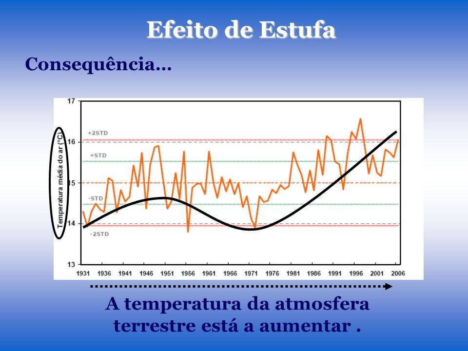 A temperatura da atmosfera terrestre está a aumentar .