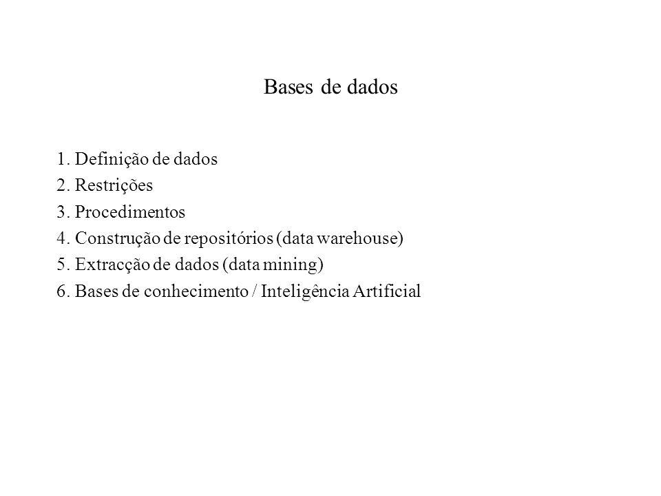 Bases de dados 1. Definição de dados 2. Restrições 3. Procedimentos