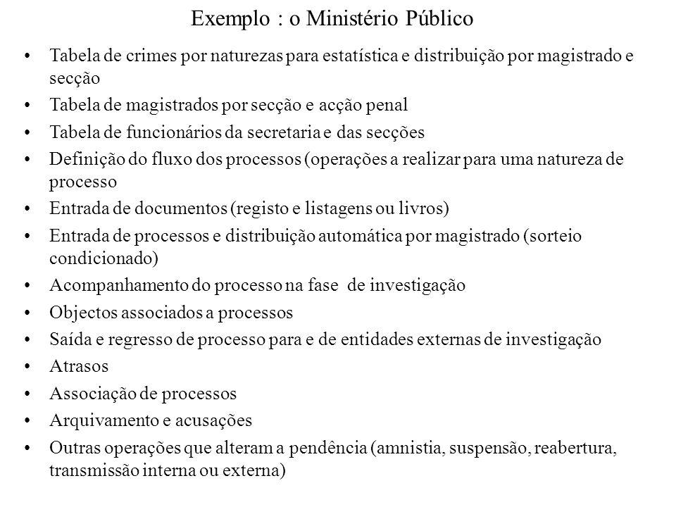 Exemplo : o Ministério Público