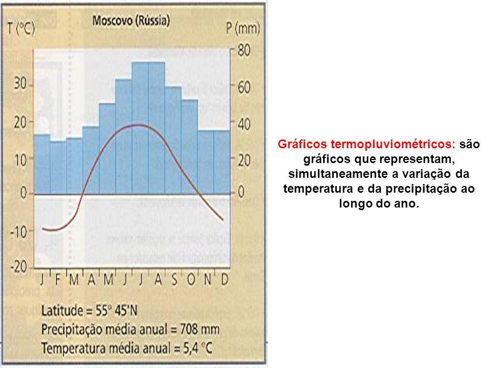 Gráficos termopluviométricos: são gráficos que representam, simultaneamente a variação da temperatura e da precipitação ao longo do ano.