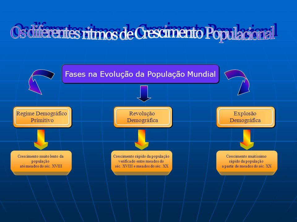 Os diferentes ritmos de Crescimento Populacional