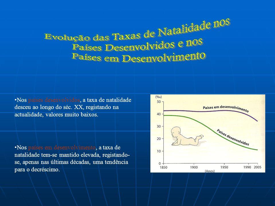 Evolução das Taxas de Natalidade nos Países Desenvolvidos e nos