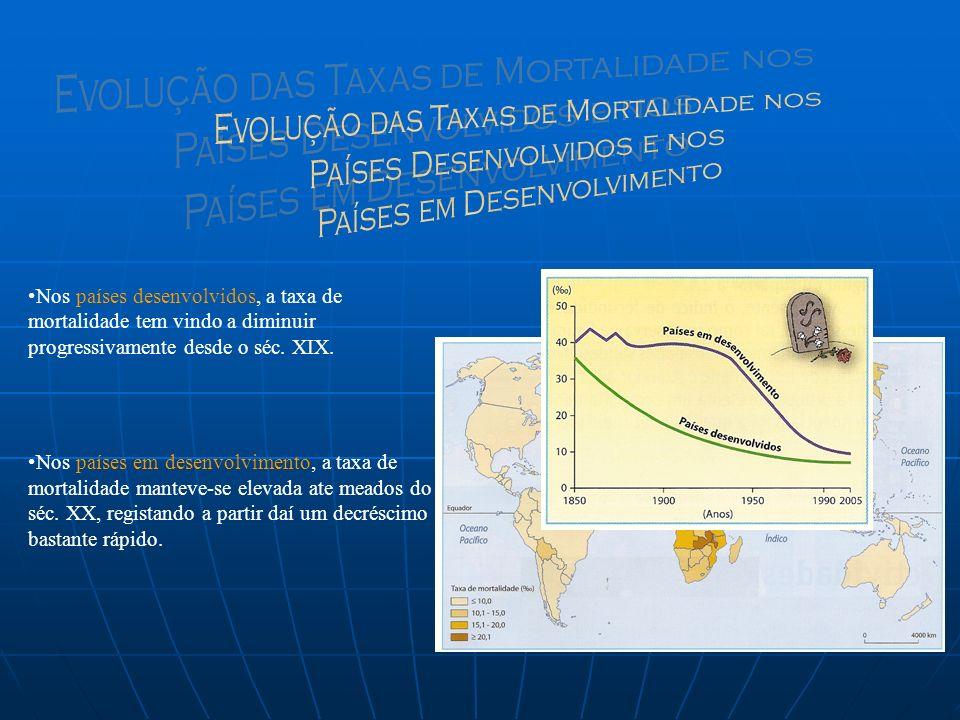 Evolução das Taxas de Mortalidade nos Países Desenvolvidos e nos