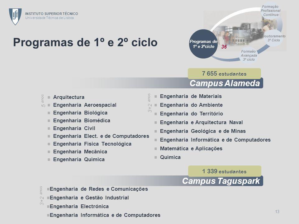 Formação Profissional Contínua Formaão Avançada 3º ciclo