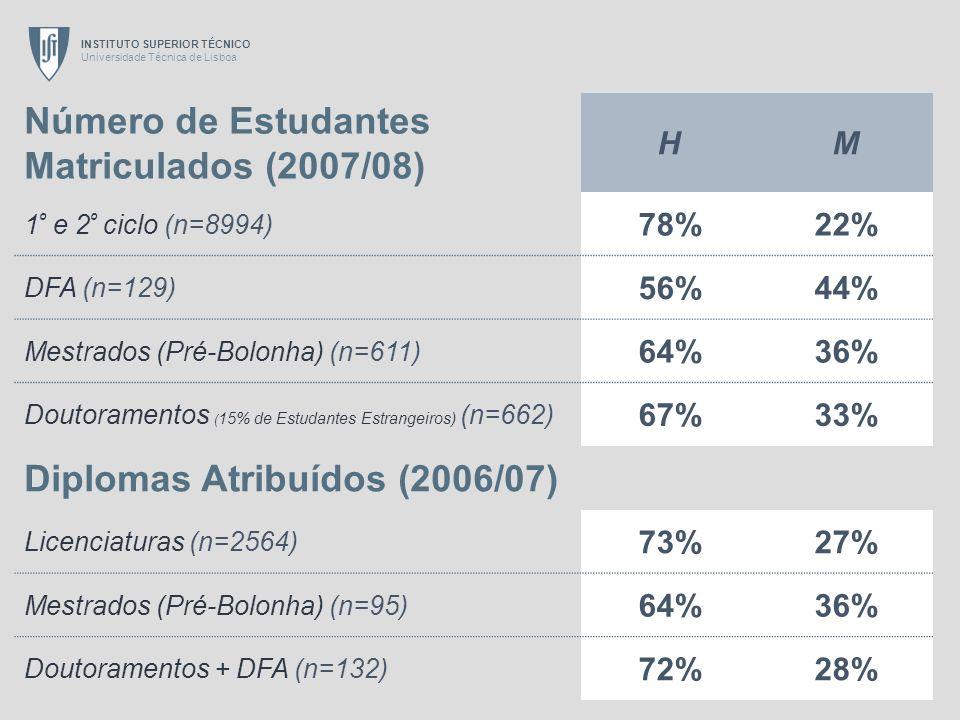 Número de Estudantes Matriculados (2007/08)