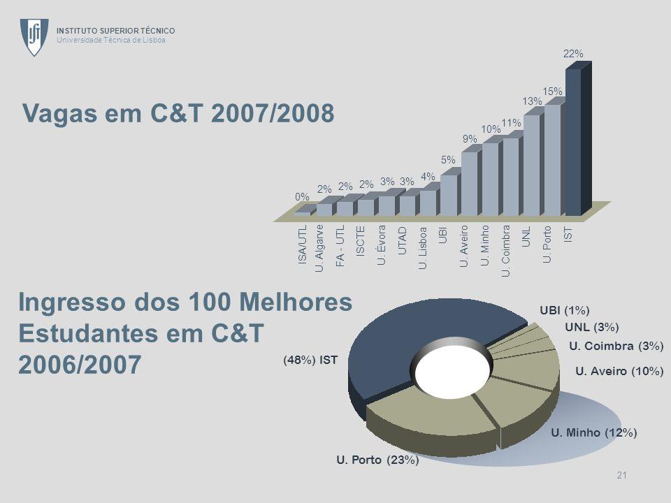 Vagas em C&T 2007/2008 Ingresso dos 100 Melhores Estudantes em C&T