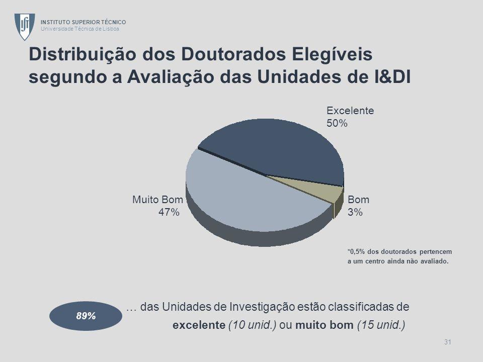 Distribuição dos Doutorados Elegíveis